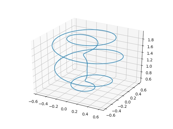 Spiral trajectory