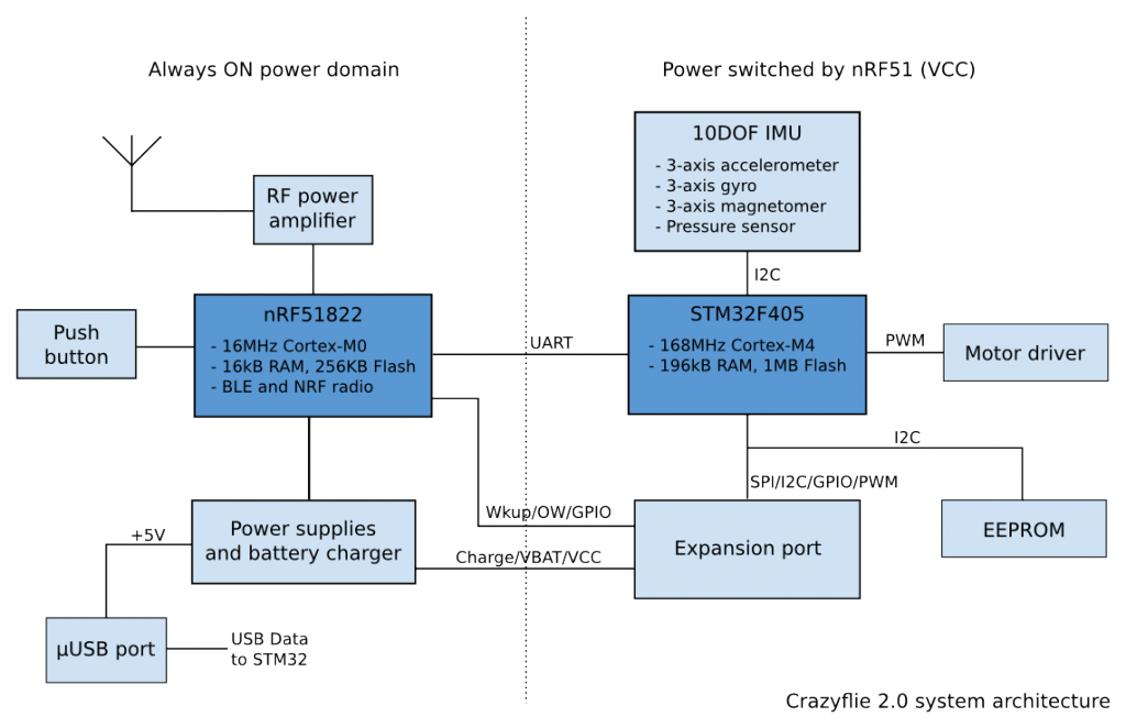 Crazyflie 2.0 system architecture