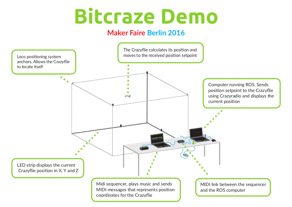 Bitcraze Maker Faire Berlin 2016