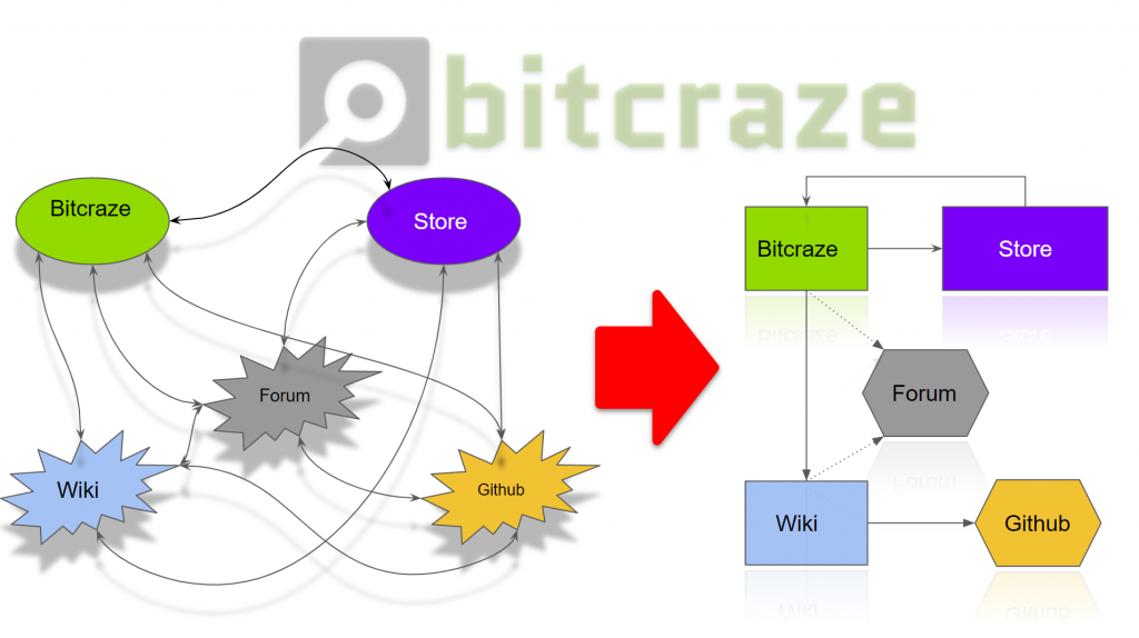 Blog | Bitcraze